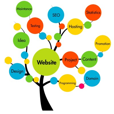 website design company India